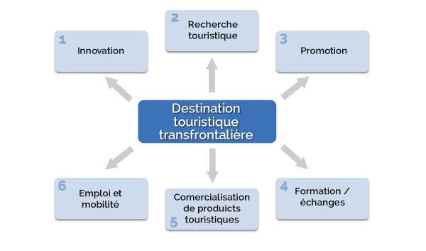 Destination touristique