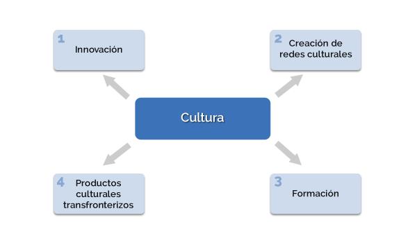 Gráfico cultura